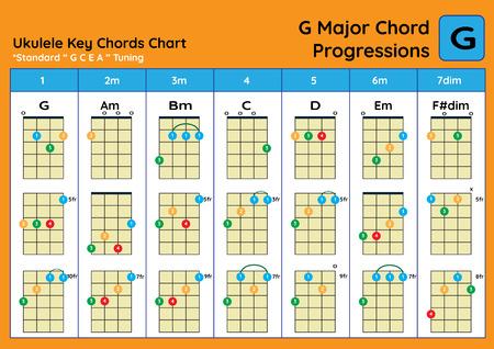 ukulele Chord Chart Standard Tuning. Ukulele chords G Major basic for beginner. Chord Progression Chart Foto de archivo