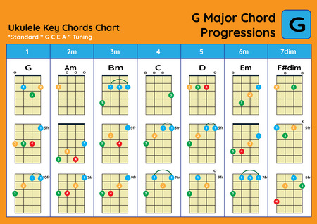 ukulele Chord Chart Standard Tuning. Ukulele chords G Major basic for beginner. Chord Progression Chart Reklamní fotografie