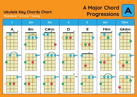 ukulele Chord Chart Standard Tuning. Ukulele chords A Major basic for beginner. Chord Progression Chart Foto de archivo