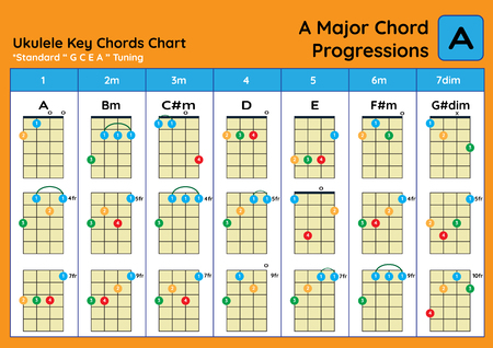 ukulele Chord Chart Standard Tuning. Ukulele chords A Major basic for beginner. Chord Progression Chart Reklamní fotografie