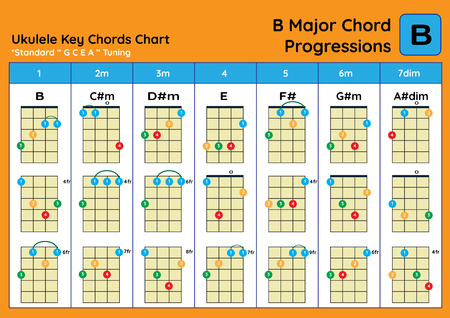 ukulele Chord Chart Standard Tuning. Ukulele chords B Major basic for beginner. Chord Progression Chart