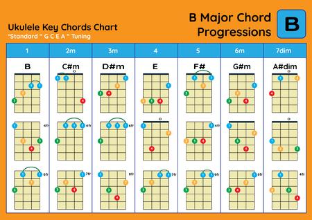 ukulele Chord Chart Standard Tuning. Ukulele chords B Major basic for beginner. Chord Progression Chart