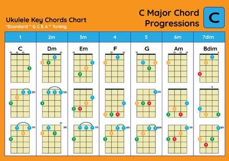 ukulele Chord Chart Standard Tuning. Ukulele chords C Major basic for beginner. Chord Progression Chart 스톡 콘텐츠