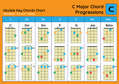 ukulele Chord Chart Standard Tuning. Ukulele chords C Major basic for beginner. Chord Progression Chart Foto de archivo