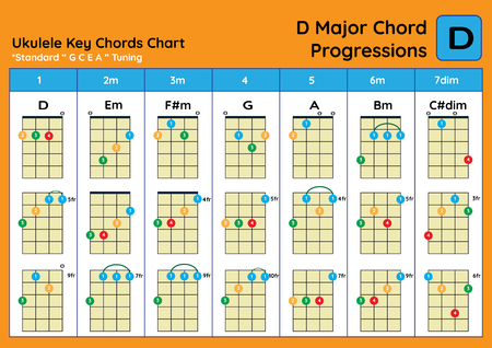ukulele Chord Chart Standard Tuning. Ukulele chords D Major basic for beginner. Chord Progression Chart