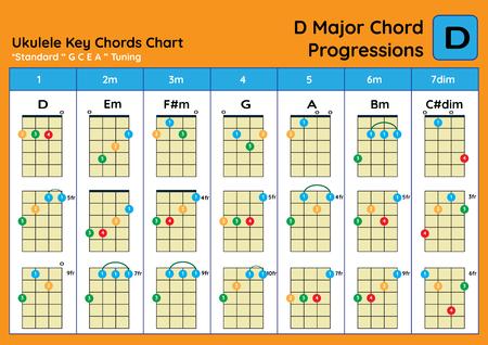 ukulele Chord Chart Standard Tuning. Ukulele chords D Major basic for beginner. Chord Progression Chart