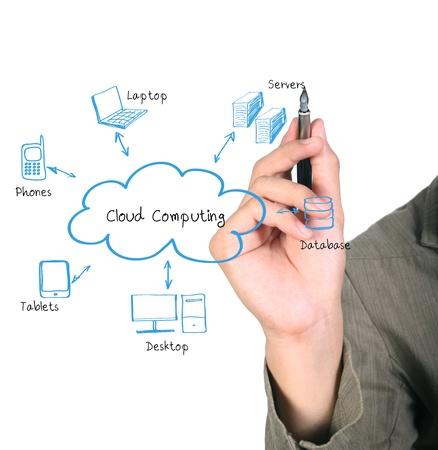 computer service: Mann Zeichnung ein Cloud Computing-Diagramm