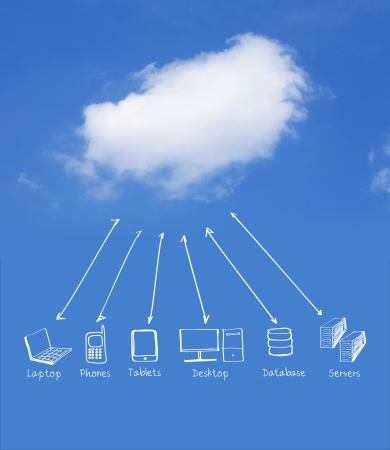 Multiple devices cloud computing network Stock Photo - 10334042