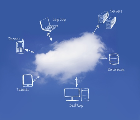 cloud computing network diagram photo