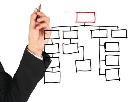 flow diagram: man drawing an organization chart