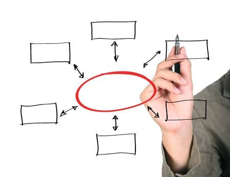 Mann Zeichnung eines Organigramms