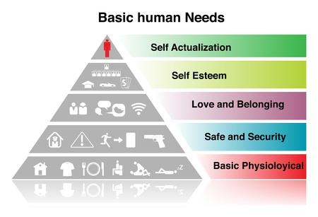 jerarquia: Signo necesidad básica humana. en blanco Foto de archivo