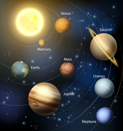 Het zonnestelsel met de planeten rond de zon en de tekst van de planeten namen Stock Illustratie