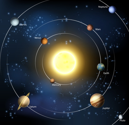 An illustration of our solar system with all the official planets plus Pluto.