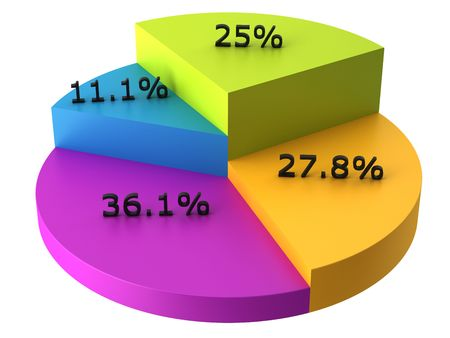 Colorful 3D pie chart with percents Stock Photo - 6766946