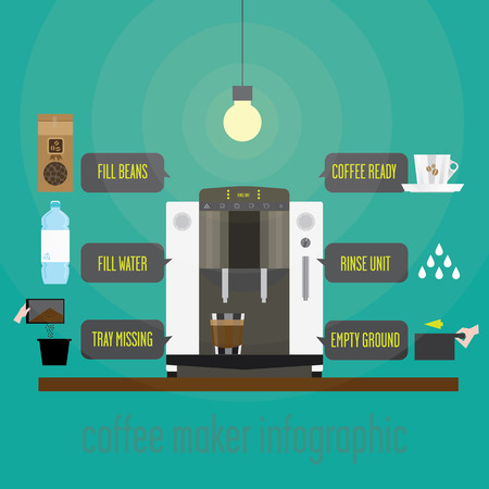 espresso: Infographics on the use of the espresso machine. It contains messages displayed on the screen of the machine required action or condition.