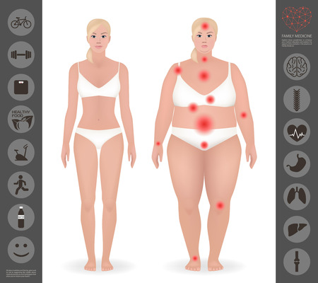 Body of a woman, thick and thin , pain points, detailed vector, icon, healthy lifestyle, organs