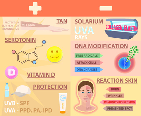Sun, skin effect, pros cons, vector illustration
