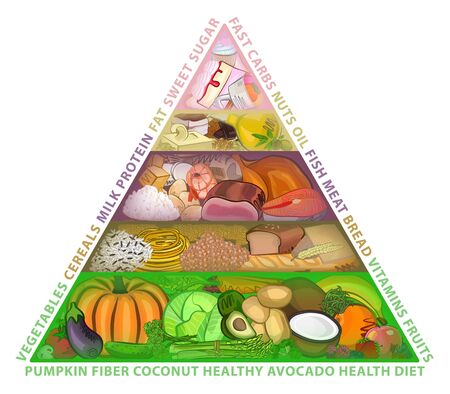 The food guide pyramid, diet, watercolor, vector illustration