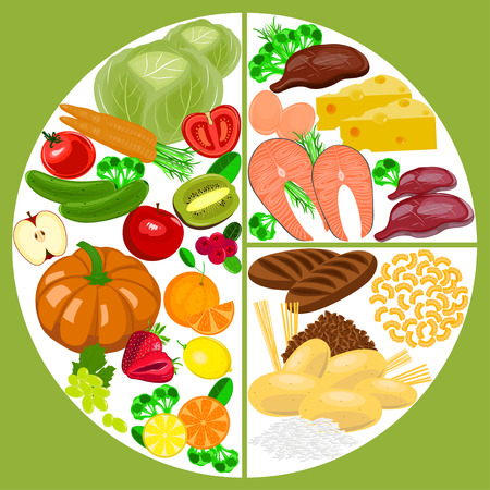 illustrate: Healthy eating food plate. Healthy nutrition balance diagram.