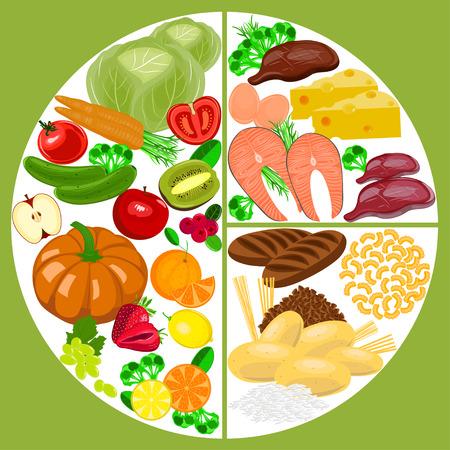 Plat alimentaire sain. Schéma de bilan nutritionnel sain.
