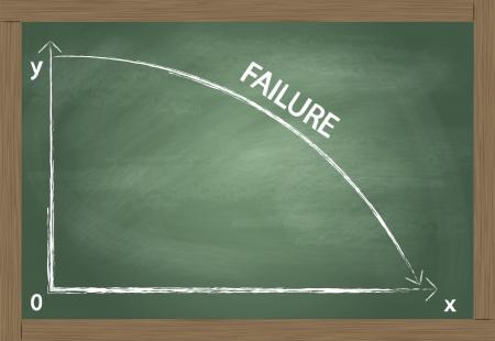 risico analyse: Krijtbord met financiën faillissement grafiek vector achtergrond concept