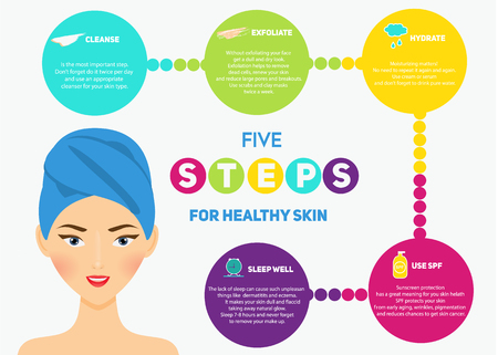 Beauty infographics for woman and girls. Healthy skin in five steps.