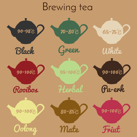 Tea brewing infographic., guide Printable teapot icons with temperature and tea type. For packaging, wrapping, shops and retail