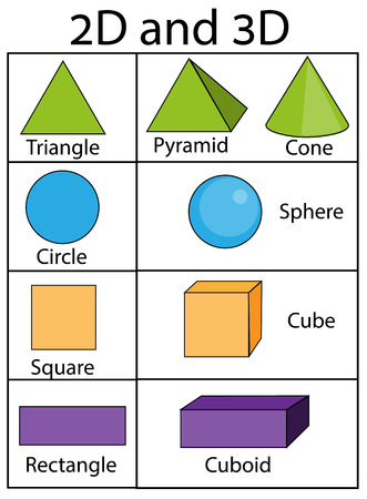 2D and 3D geometric shapes and figures. Educational infographics for kids. Children visual aids. Vector illustration Stock Illustratie