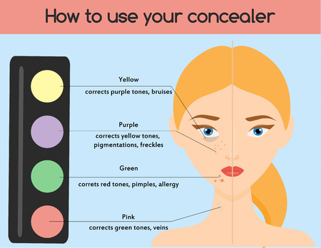 color conceal: How to use concealer. Make up, cosmetics, beauty infographics for women. Skin health.