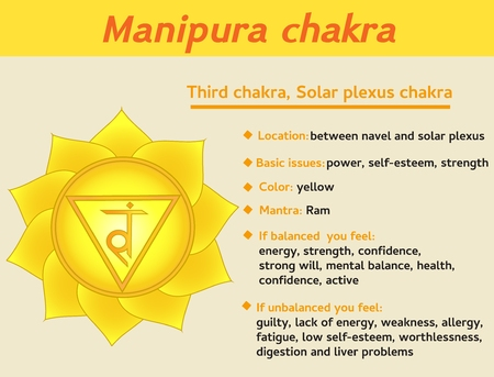 Manipura chakra infographic. Third, solar plexus chakra symbol description and features. Information for kundalini yoga practice Ilustração