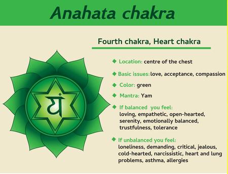 Anahata chakra infográfico. Quarto, descrição e características do símbolo do chakra do coração. Informação para prática de yoga de kundalini