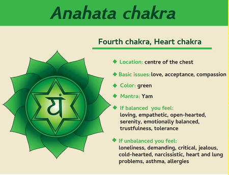 Anahata chakra infographic. Fourth, heart chakra symbol description and features. Information for kundalini yoga practice