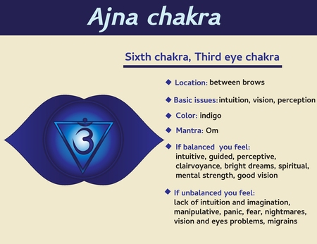 Ajna chakra infographic. Sixth, heart chakra symbol description and features. Information for kundalini yoga practice.