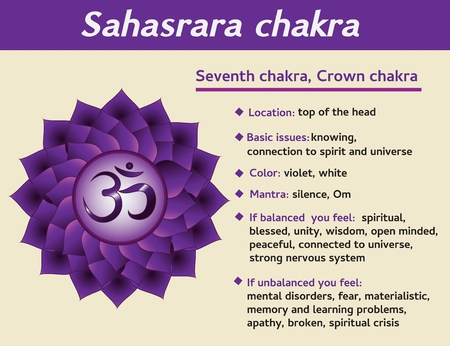 Sahasrara chakra infographic. Seventh, crown chakra symbol description and features. Information for kundalini yoga practice.