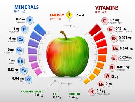 witaminy: Infografika na temat składników odżywczych w owocach jabłoni