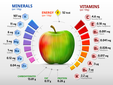 green apples: Infographics about nutrients in apple fruit