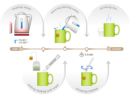Infographic for process of brewing teabag. Step by step instructions make cup of tea. Qualitative vector illustration about process of cooking tea, tea bag steeping, tea party, etc Ilustração