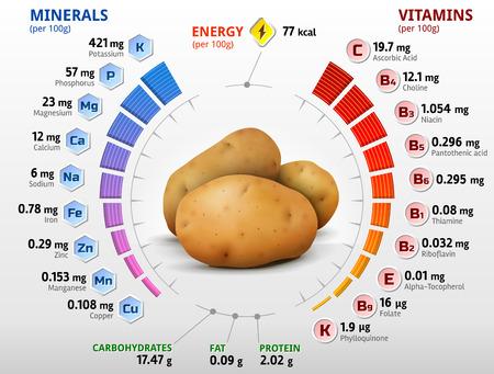 Las vitaminas y los minerales de la papa. Infografía sobre los nutrientes en la patata. Ilustración vectorial cualitativa acerca de patata, vitaminas, verduras, alimentos saludables, nutrientes, dieta, etc.