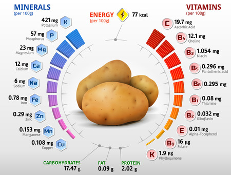 Vitamins and minerals of potato tuber. Infographics about nutrients in potato. Qualitative vector illustration about potato, vitamins, vegetables, health food, nutrients, diet, etc Иллюстрация