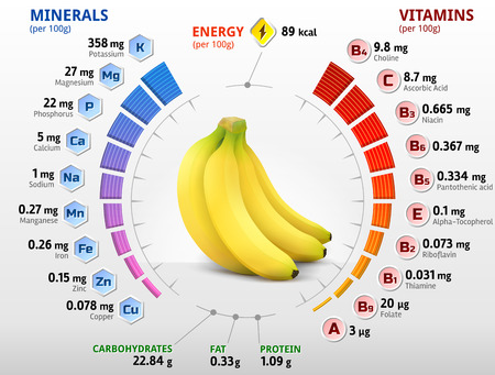 calorie: Vitamins and minerals of banana fruit. Infographics about nutrients in banana. Qualitative vector illustration about banana, vitamins, fruits, health food, nutrients, diet, etc