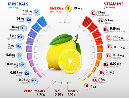 Vitaminen en mineralen citroen fruit. Infographics over voedingsstoffen in citroen. Kwalitatieve vector illustratie over citroen, vitaminen, vruchten, natuurlijke voeding, nutriënten, voeding, etc
