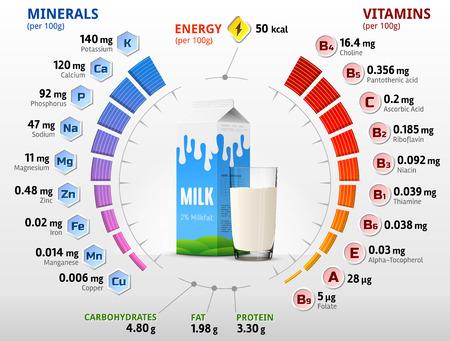 Las vitaminas y minerales de la leche de vaca. Infografía sobre los nutrientes en la leche con el dos por ciento de grasa. ilustración vectorial cualitativa acerca de la leche, vitaminas, productos lácteos, alimentos, nutrientes, dieta, etc. Ilustración de vector