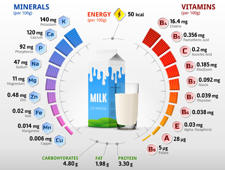 nutrients: Vitamins and minerals of cow milk. Infographics about nutrients in milk with two percent fat. Qualitative vector illustration about milk, vitamins, dairy, health food, nutrients, diet, etc