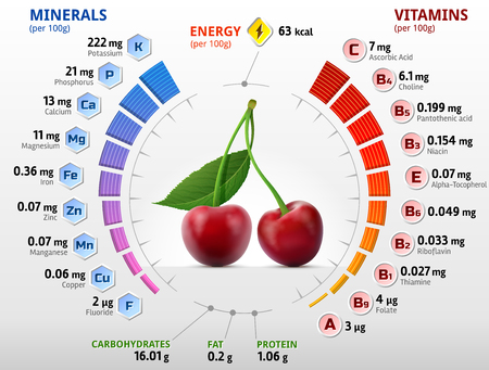 Vitamins and minerals of cherry fruit. Infographics about nutrients in sweet cherry. Qualitative  illustration about cherry, vitamins, fruits, health food, nutrients, diet, etc Vectores
