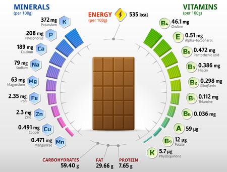 nutrientes: Las vitaminas y los minerales de chocolate con leche. Infografía sobre los nutrientes en el chocolate dulce. ilustración cualitativa sobre el chocolate, las vitaminas, dulces, comida sana, los nutrientes, la dieta, etc.