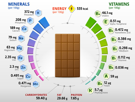 Vitamins and minerals of milk chocolate. Infographics about nutrients in sweet chocolate. Qualitative illustration about chocolate, vitamins, confection, health food, nutrients, diet, etc