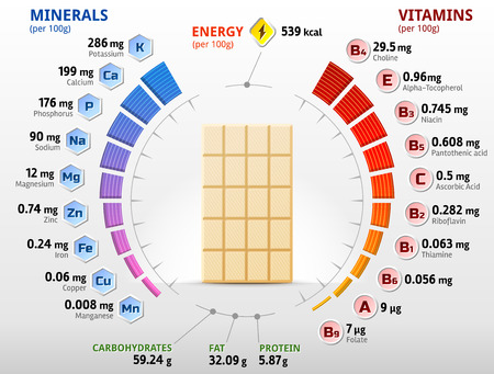 Vitamins and minerals of white chocolate. Infographics about nutrients in chocolate derivative. Qualitative vector illustration about chocolate, vitamins, confection, health food, nutrients, diet, etc