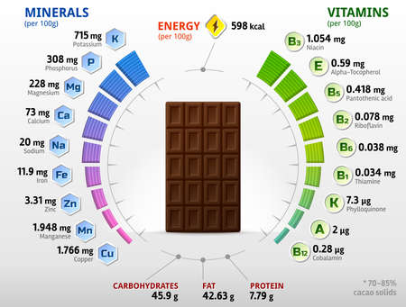 Vitamins and minerals of dark chocolate. Infographics about nutrients in black chocolate. Vector illustration about chocolate, vitamins, confection, health food, nutrients, diet, etc