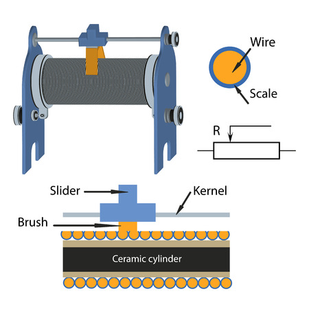 slider: Design and operation of the slide rheostat Illustrates a method of isolation of turns from each other and their contact with the brush slider. Results for some parts of the rheostat current passes when connected to an electric circuit terminals Illustration